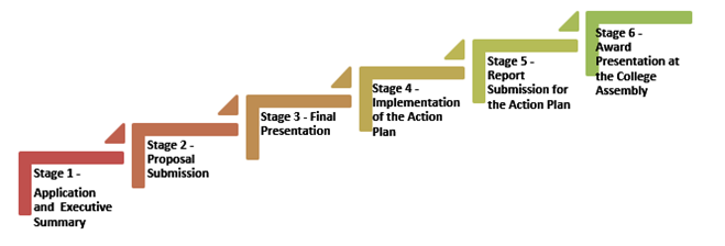 programme-structure